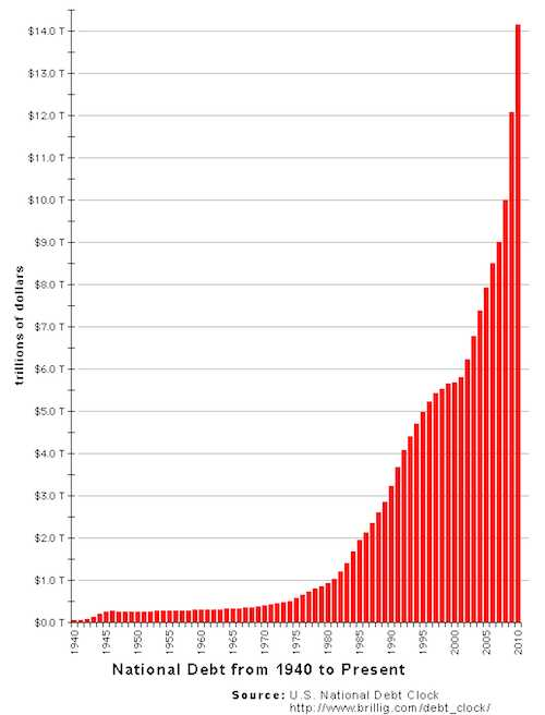 national debt graph